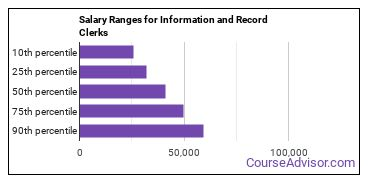 Salary Ranges for Information and Record Clerks