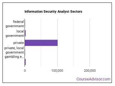 Information Security Analyst Sectors