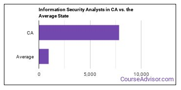 Information Security Analysts in CA vs. the Average State