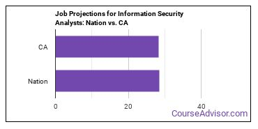 Job Projections for Information Security Analysts: Nation vs. CA
