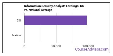 Information Security Analysts Earnings: CO vs. National Average