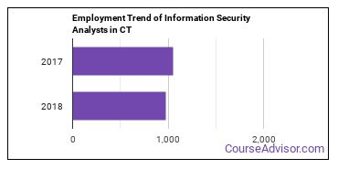 Information Security Analysts in CT Employment Trend