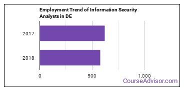 Information Security Analysts in DE Employment Trend