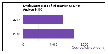 Information Security Analysts in DC Employment Trend