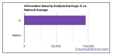 Information Security Analysts Earnings: IL vs. National Average
