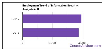Information Security Analysts in IL Employment Trend