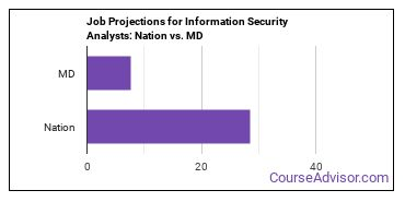 Job Projections for Information Security Analysts: Nation vs. MD