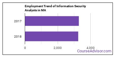 Information Security Analysts in MA Employment Trend