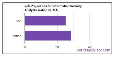 Job Projections for Information Security Analysts: Nation vs. MA