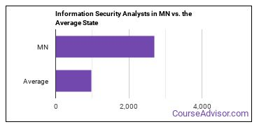 Information Security Analysts in MN vs. the Average State