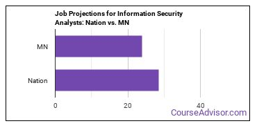 Job Projections for Information Security Analysts: Nation vs. MN