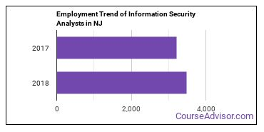 Information Security Analysts in NJ Employment Trend