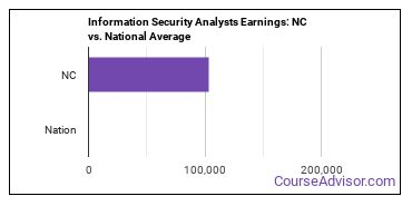 Information Security Analysts Earnings: NC vs. National Average
