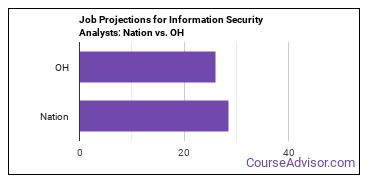 Job Projections for Information Security Analysts: Nation vs. OH