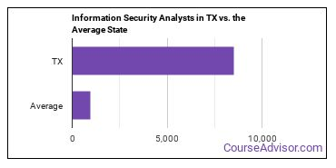 Information Security Analysts in TX vs. the Average State