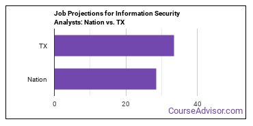 Job Projections for Information Security Analysts: Nation vs. TX