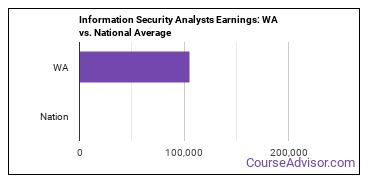 Information Security Analysts Earnings: WA vs. National Average