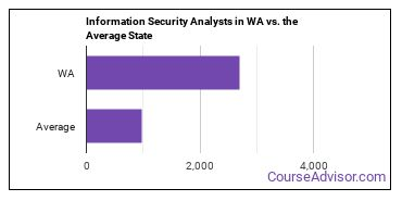Information Security Analysts in WA vs. the Average State