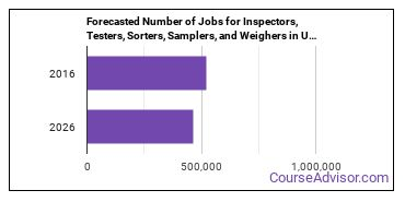 Forecasted Number of Jobs for Inspectors, Testers, Sorters, Samplers, and Weighers in U.S.