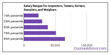 Salary Ranges for Inspectors, Testers, Sorters, Samplers, and Weighers