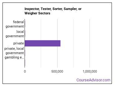 Inspector, Tester, Sorter, Sampler, or Weigher Sectors