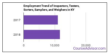 Inspectors, Testers, Sorters, Samplers, and Weighers in KY Employment Trend