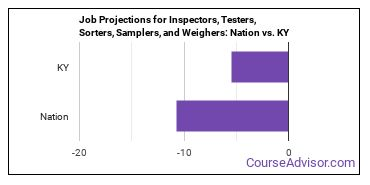 Job Projections for Inspectors, Testers, Sorters, Samplers, and Weighers: Nation vs. KY