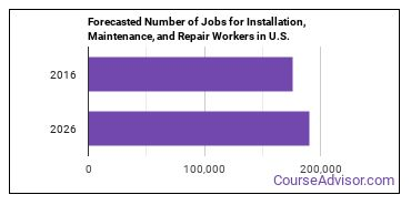 Forecasted Number of Jobs for Installation, Maintenance, and Repair Workers in U.S.