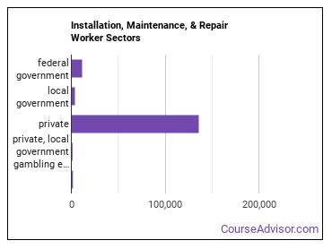Installation, Maintenance, & Repair Worker Sectors