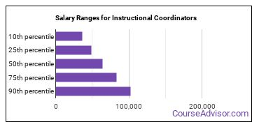 Salary Ranges for Instructional Coordinators