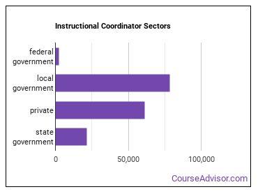 Instructional Coordinator Sectors