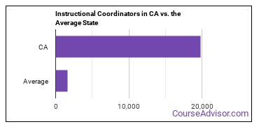 Instructional Coordinators in CA vs. the Average State
