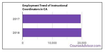 Instructional Coordinators in CA Employment Trend