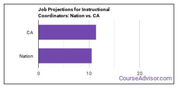 Job Projections for Instructional Coordinators: Nation vs. CA