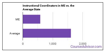 Instructional Coordinators in ME vs. the Average State