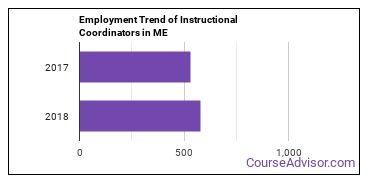 Instructional Coordinators in ME Employment Trend