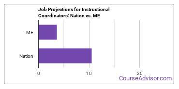 Job Projections for Instructional Coordinators: Nation vs. ME