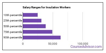 Salary Ranges for Insulation Workers