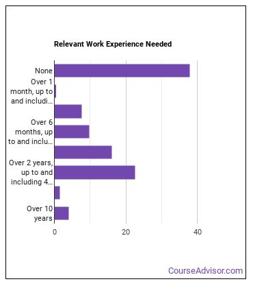Mechanical Insulation Worker Work Experience