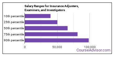 Salary Ranges for Insurance Adjusters, Examiners, and Investigators