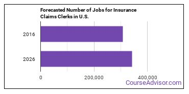 Forecasted Number of Jobs for Insurance Claims Clerks in U.S.