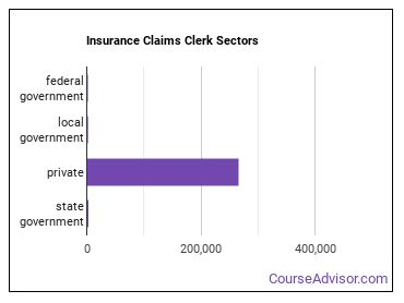 Insurance Claims Clerk Sectors