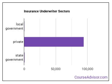 Insurance Underwriter Sectors