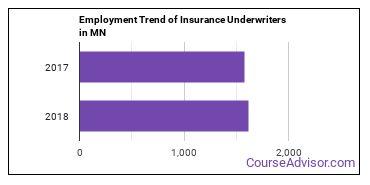 Insurance Underwriters in MN Employment Trend