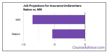 Job Projections for Insurance Underwriters: Nation vs. MN