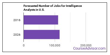 Forecasted Number of Jobs for Intelligence Analysts in U.S.
