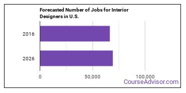Forecasted Number of Jobs for Interior Designers in U.S.