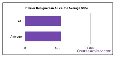 Interior Designers in AL vs. the Average State