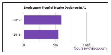 Interior Designers in AL Employment Trend