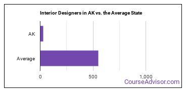 Interior Designers in AK vs. the Average State